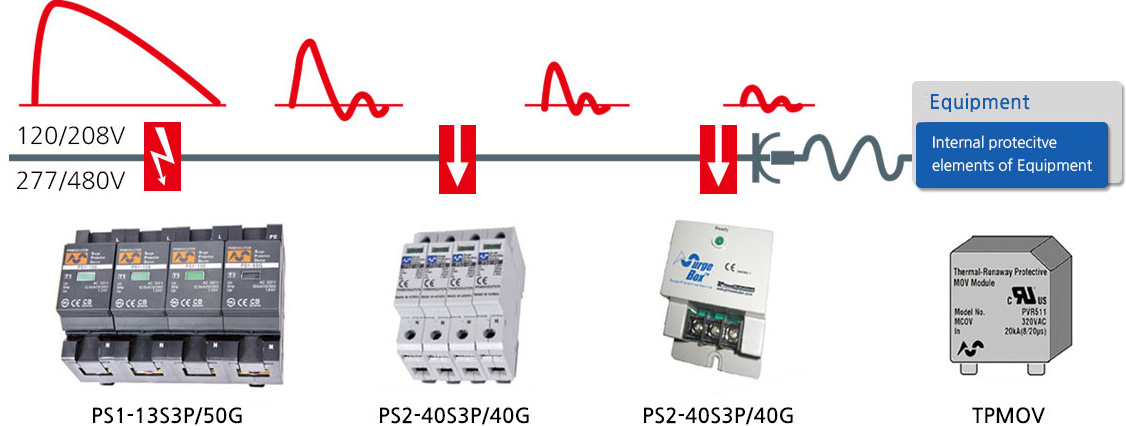 voltage of SPDs coordination product